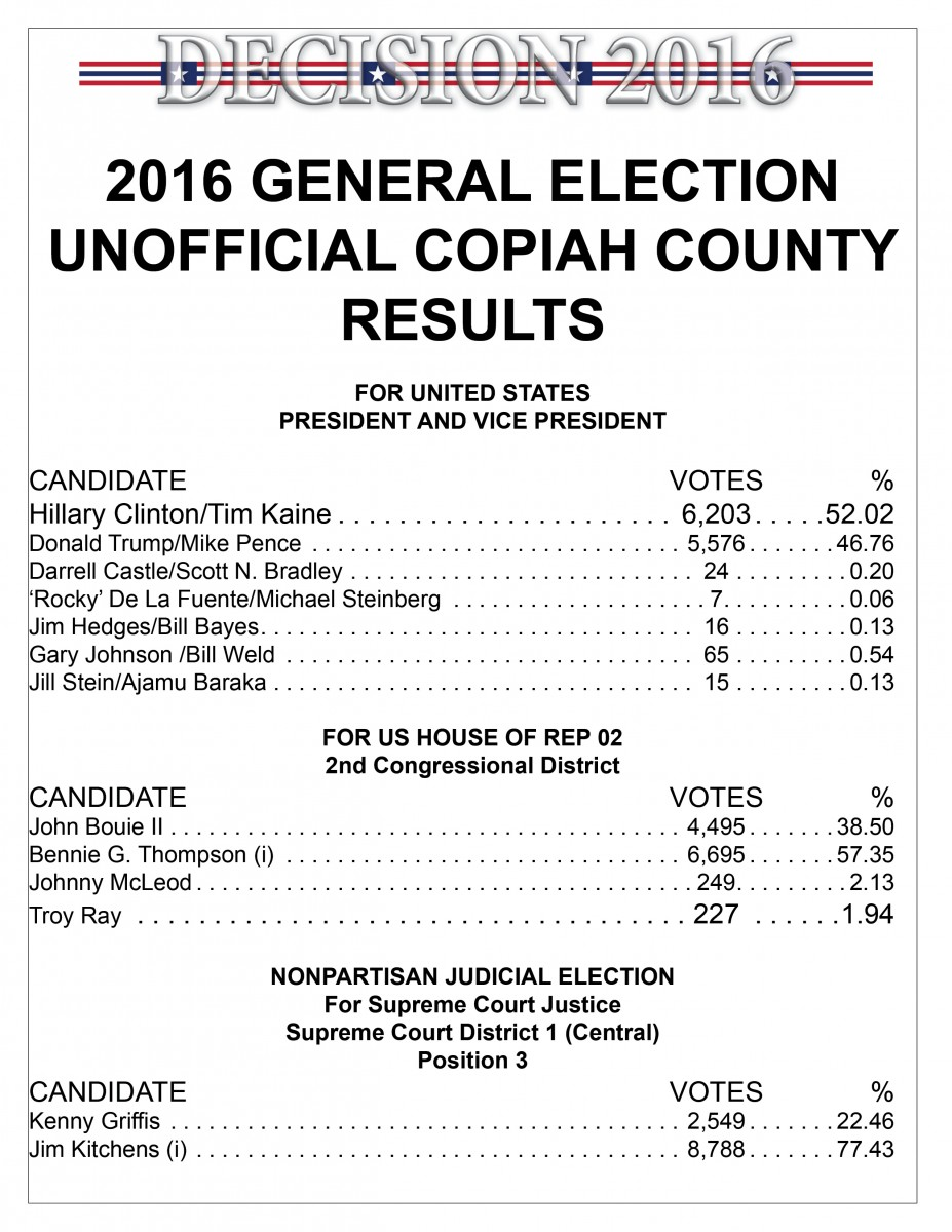 updated  copiah county 2016 unofficial election results